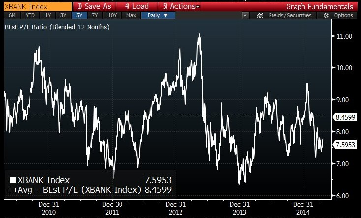 bank index pe