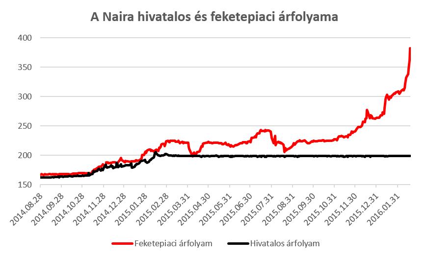 naira chart
