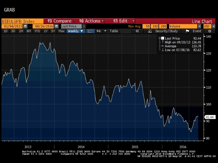 Bloomberg luxury index jobb