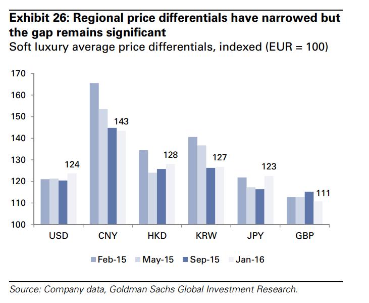 Kínai_price diff