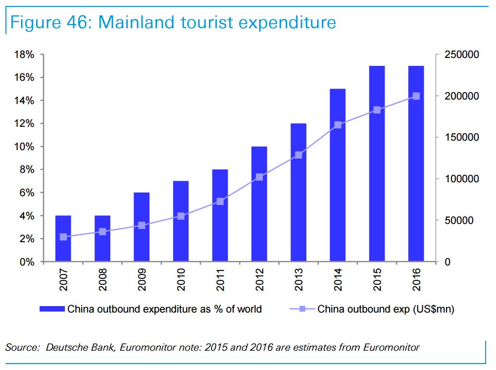 Kínai_tourist expenditure