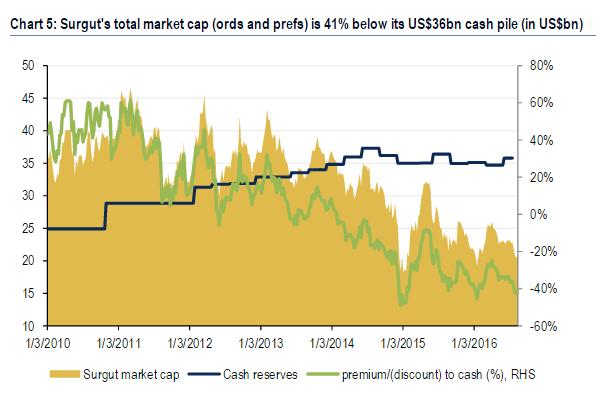 surgit-cash-vs-mktcap